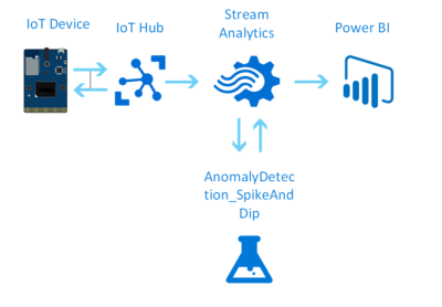 Use Azure  MXChip board with Ultrasonic Sensor and Stream Analytics  to Present Data in Power BI